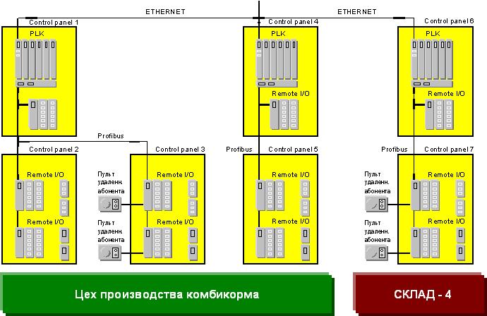 Структурная схема панели