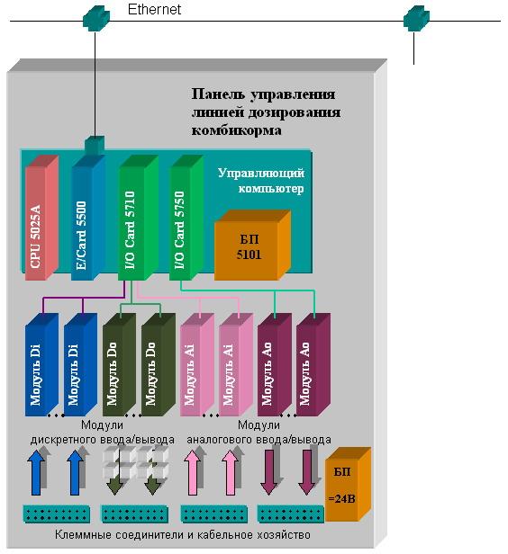 ...схема классические схемы из за Технологическая схема производства комбикормов должна обеспечить непрерывно...