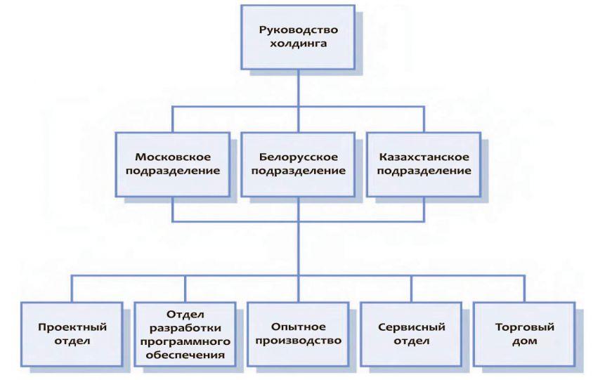 директор группы по сопровождению сделок с недвижимостью pwc саян цыренов