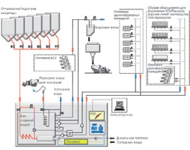 тепловая схема завода по