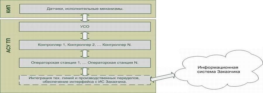 АСУ ТП комбикормового